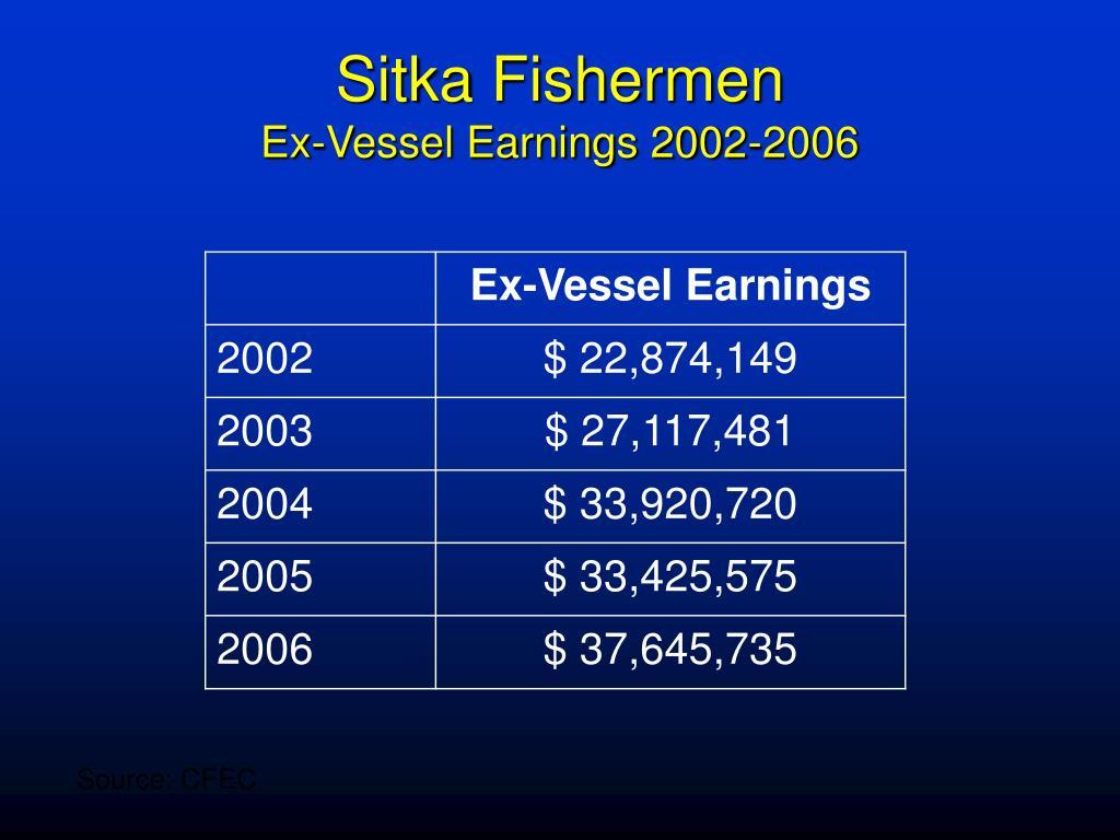 Sitka Fishermen