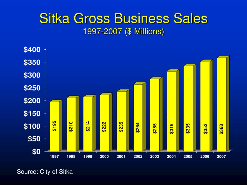 Sitka Gross Business Sales
