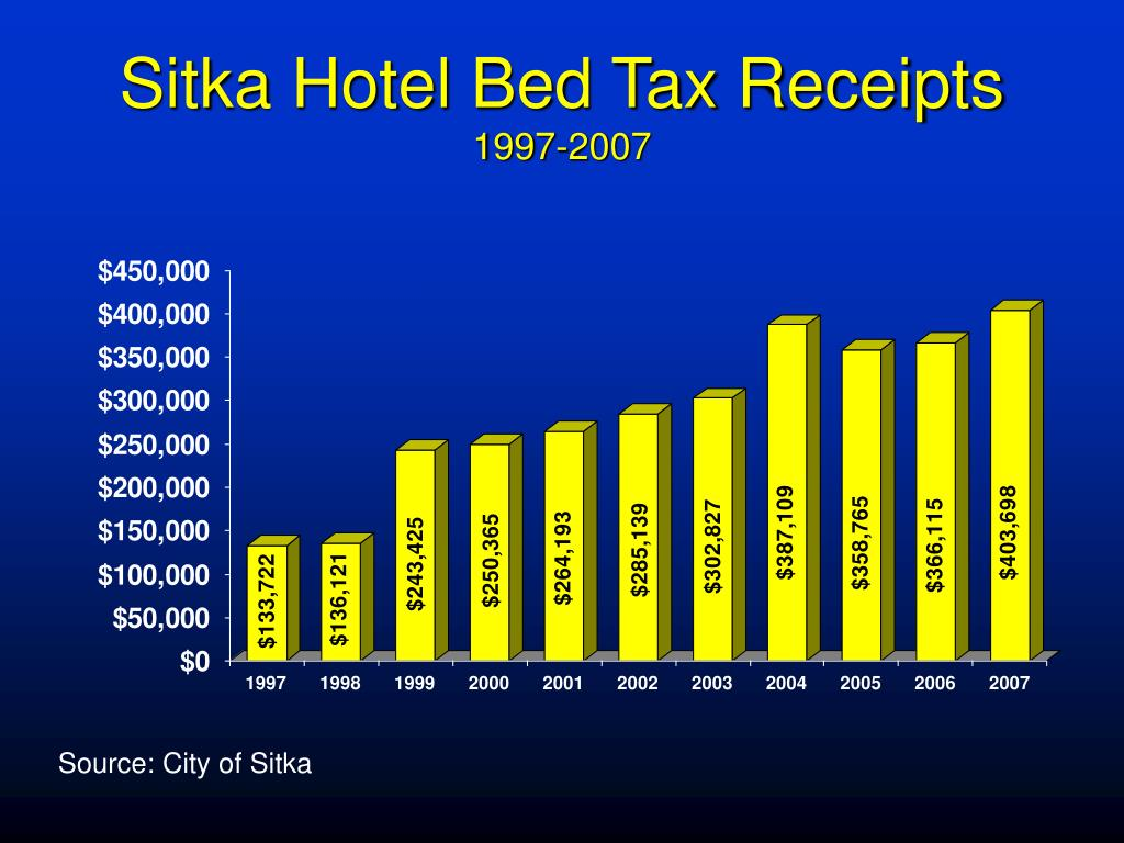 Sitka Hotel Bed Tax Receipts