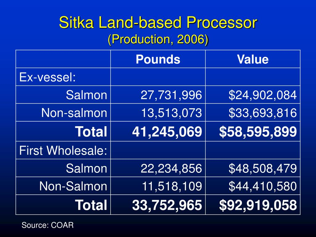 Sitka Land-based Processor