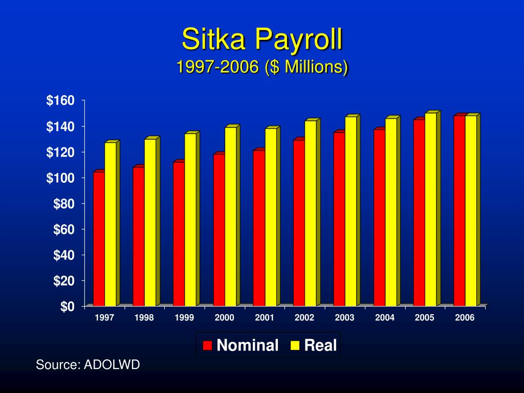 Sitka Payroll
