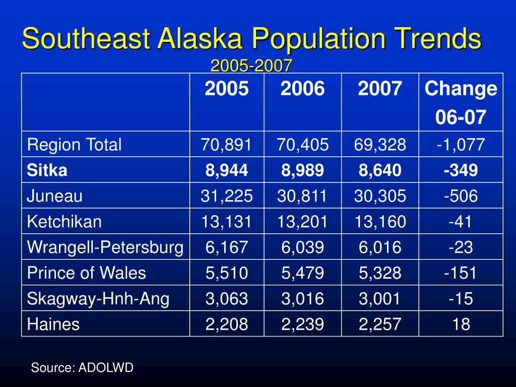 Southeast Alaska Population Trends