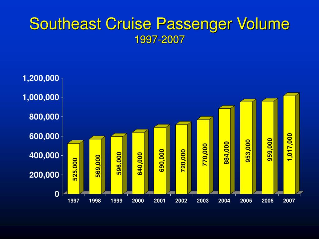 Southeast Cruise Passenger Volume