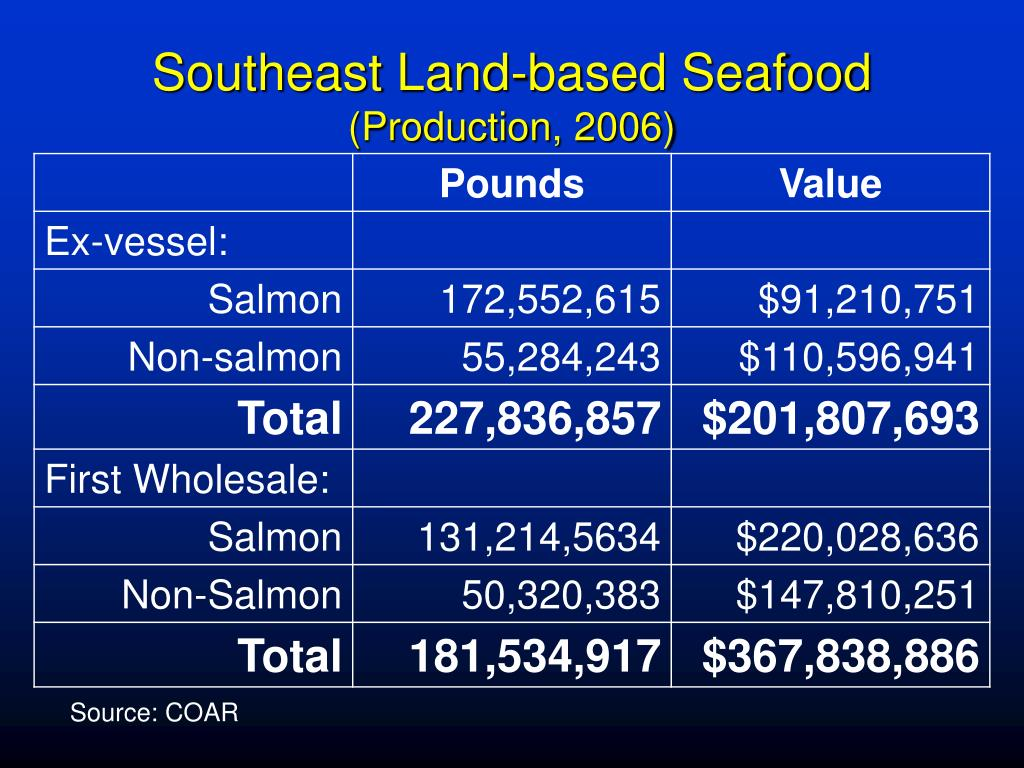 Southeast Land-based Seafood