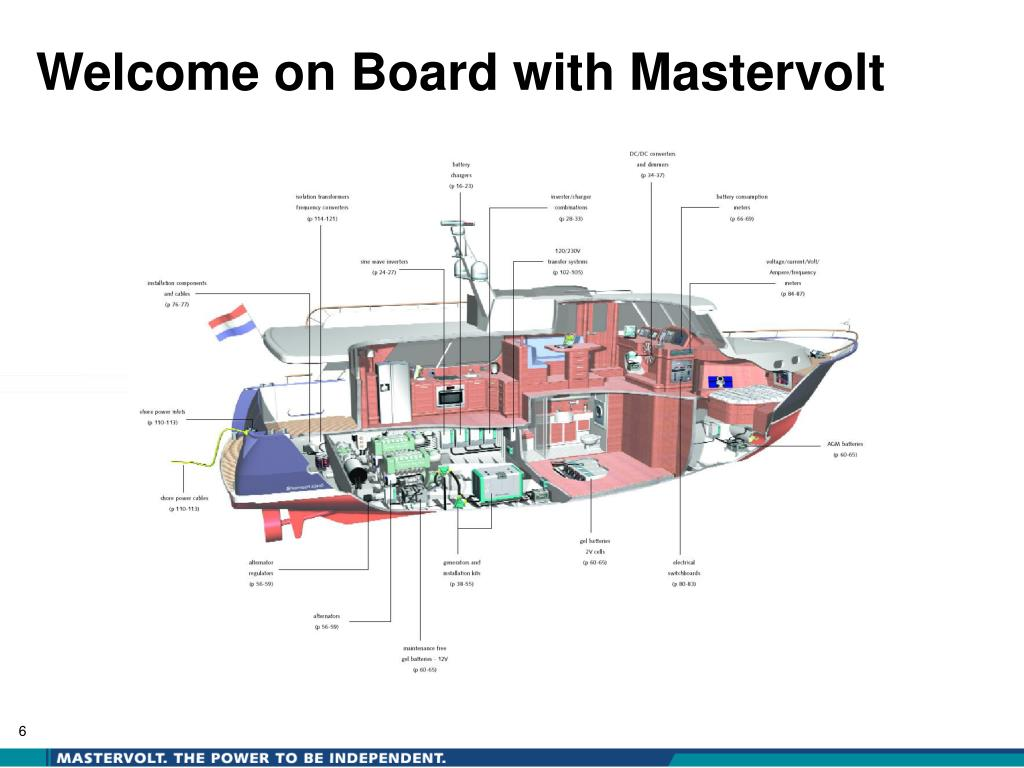 Welcome on Board with Mastervolt