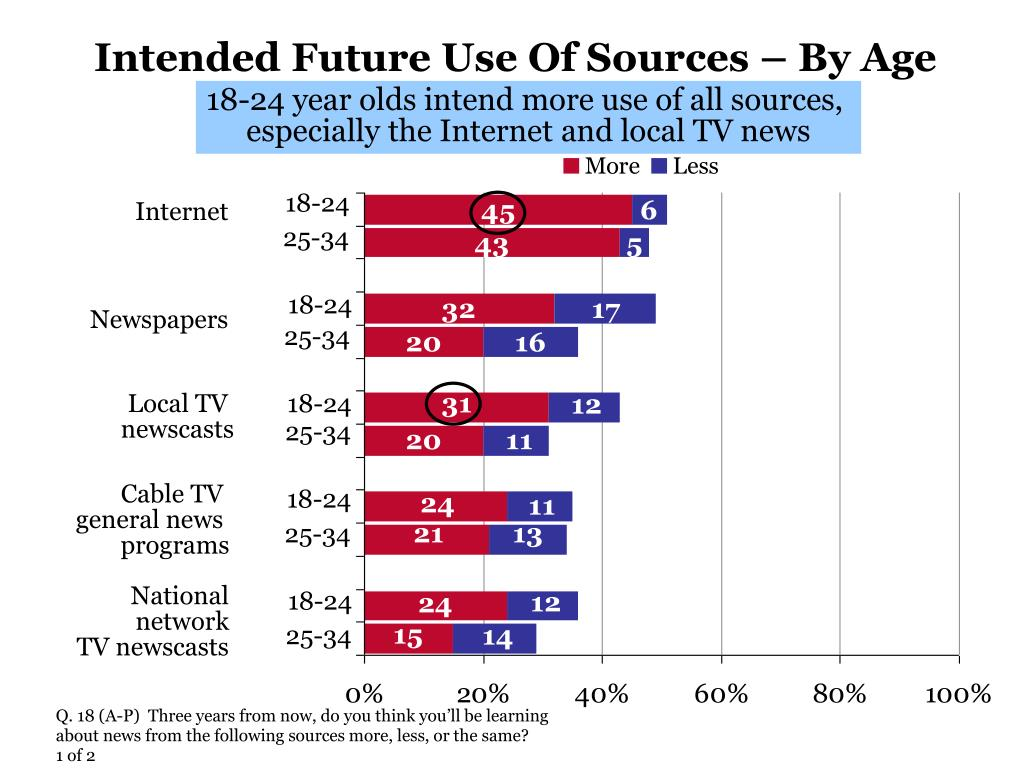 Intended Future Use Of Sources – By Age