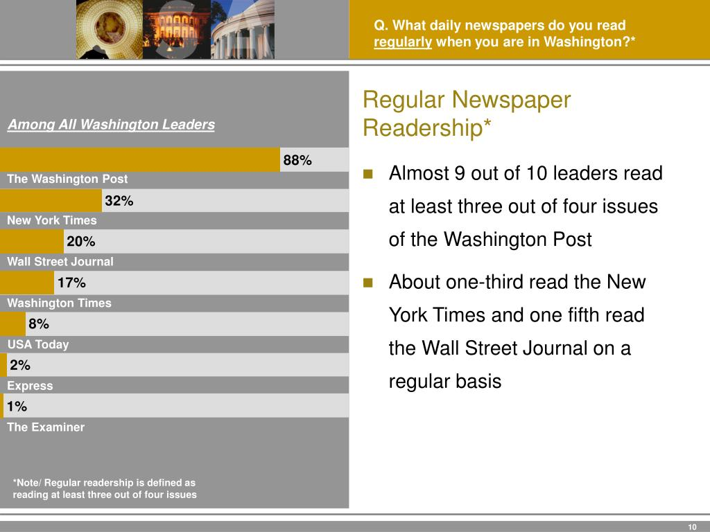 Q. What daily newspapers do you read