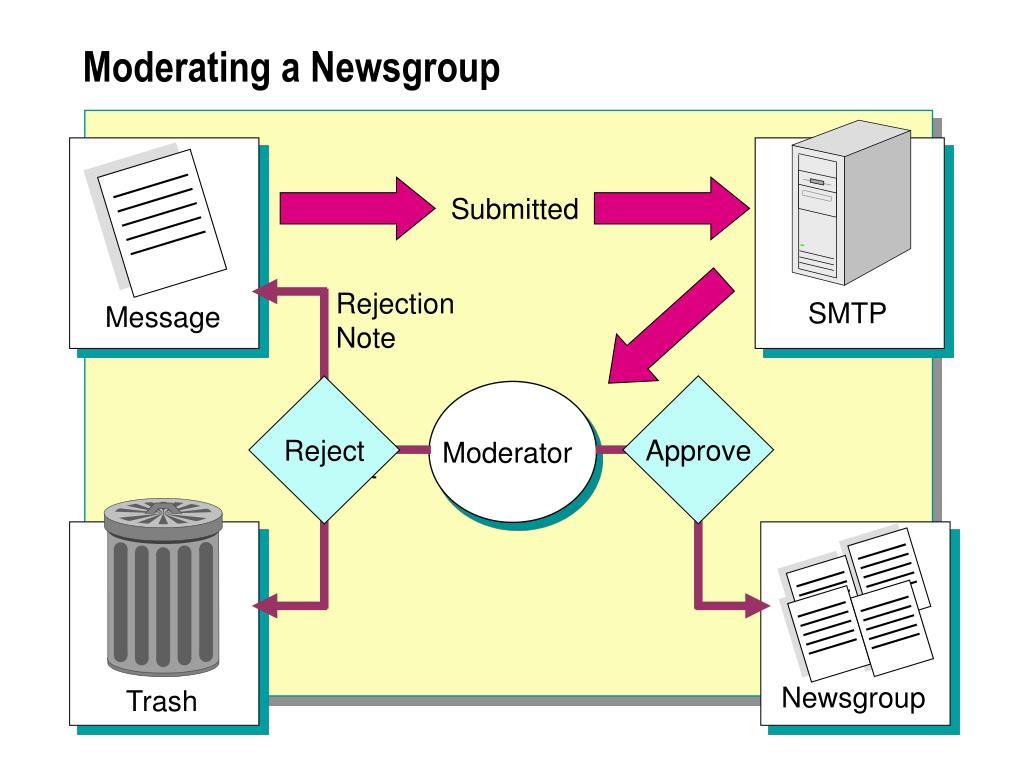 Moderating a Newsgroup