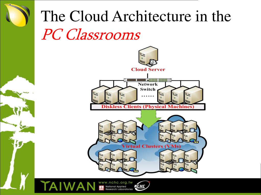 The Cloud Architecture in the