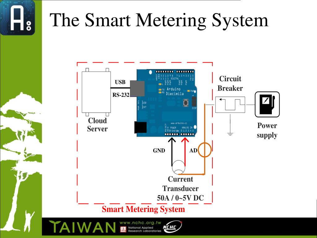 The Smart Metering System