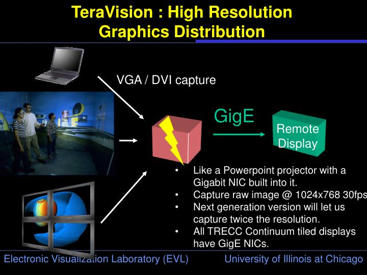 TeraVision : High Resolution