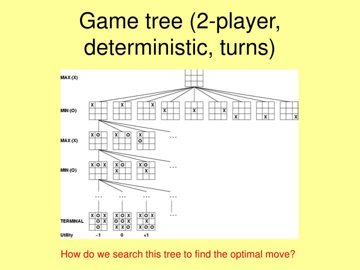 Game tree 2 player deterministic turns
