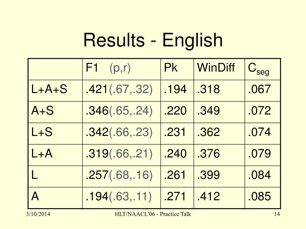 Results - English