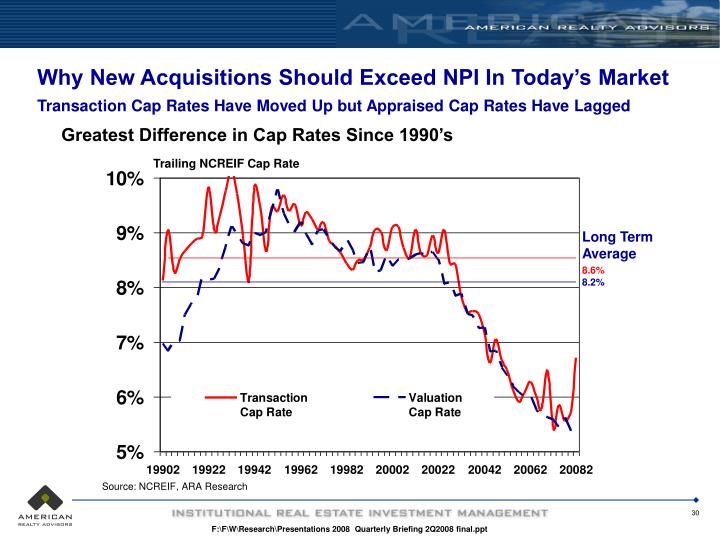 Why New Acquisitions Should Exceed NPI In Today's Market