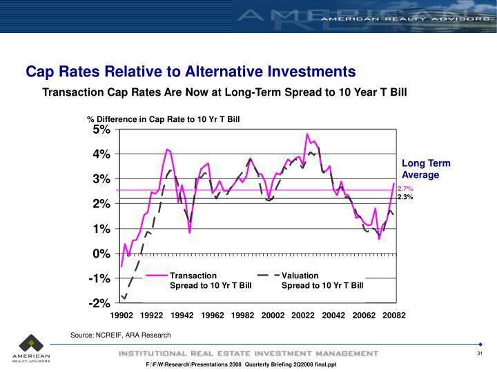 Cap Rates Relative to Alternative Investments