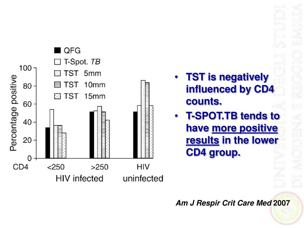 TST is negatively influenced by CD4 counts.