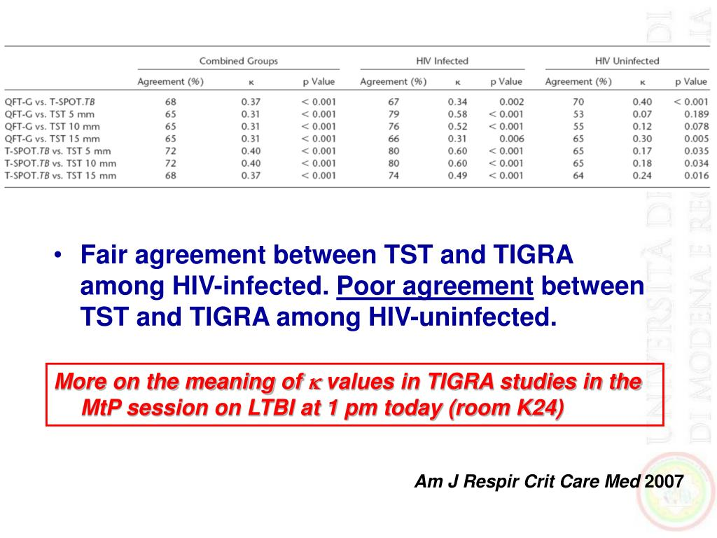Fair agreement between TST and TIGRA among HIV-infected.