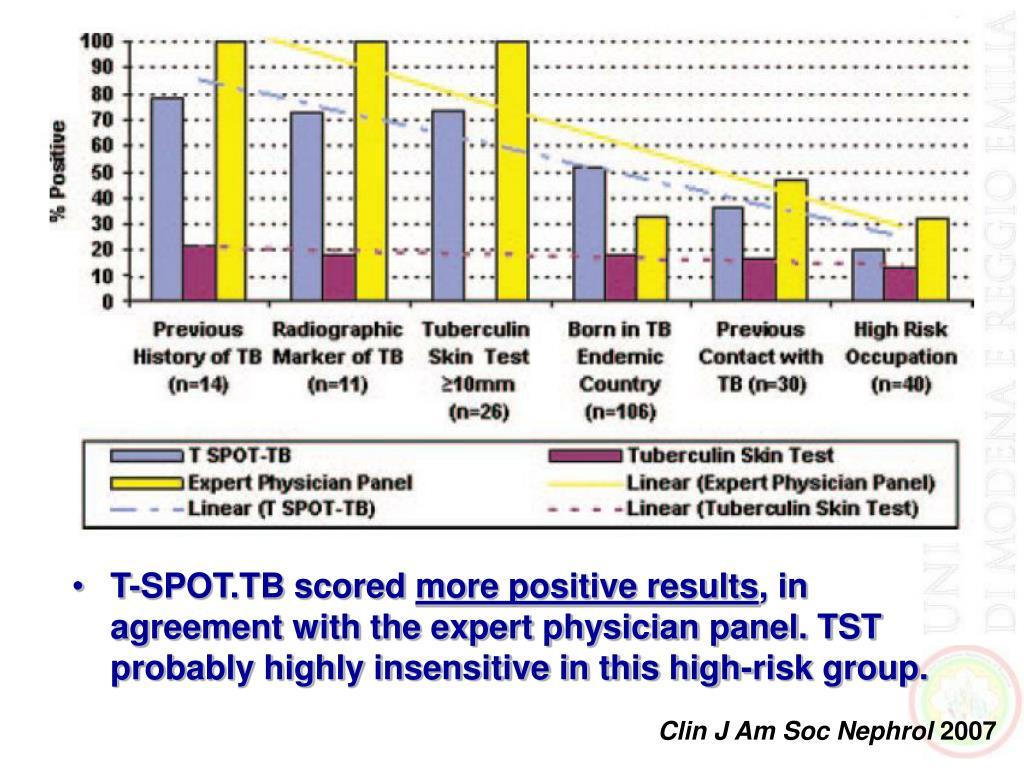 T-SPOT.TB scored