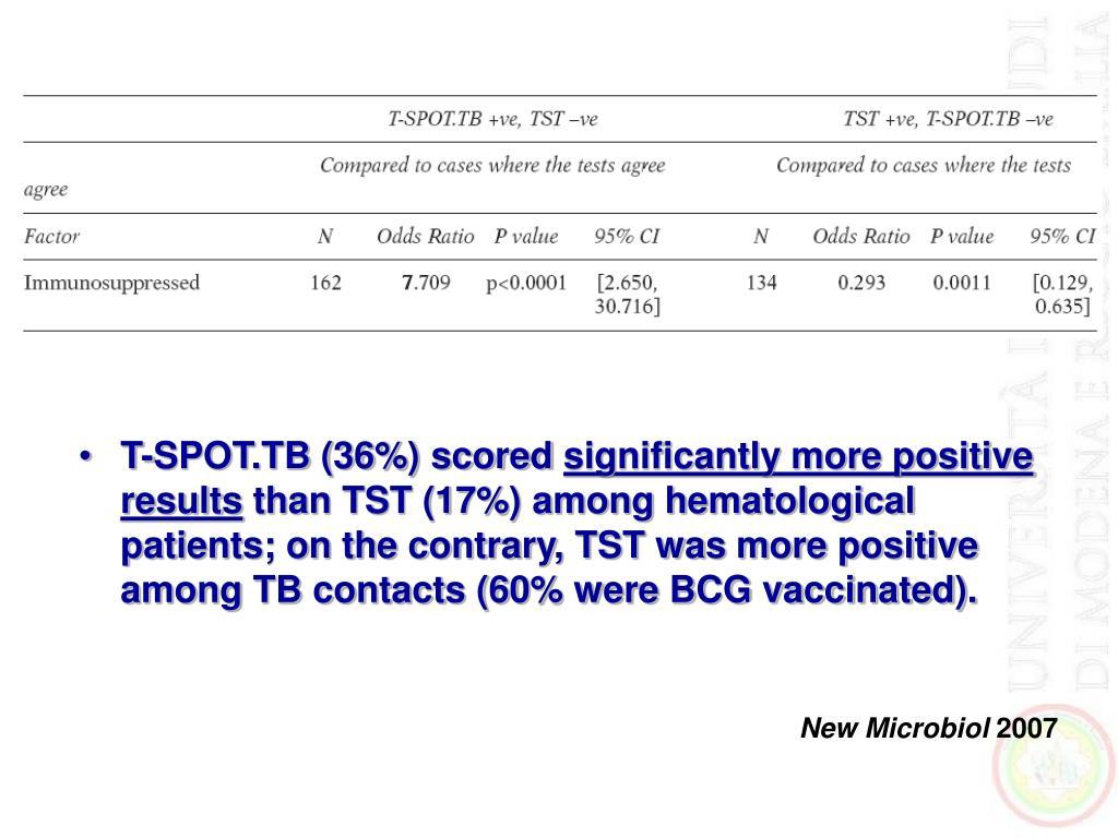 T-SPOT.TB (36%) scored