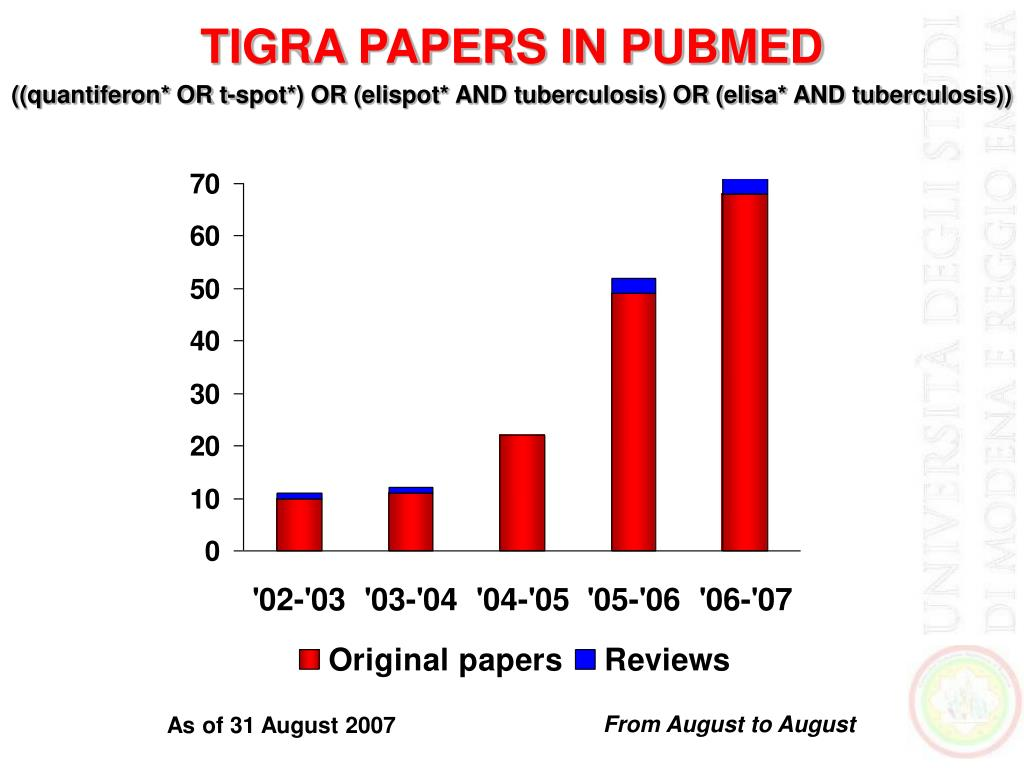 TIGRA PAPERS IN PUBMED