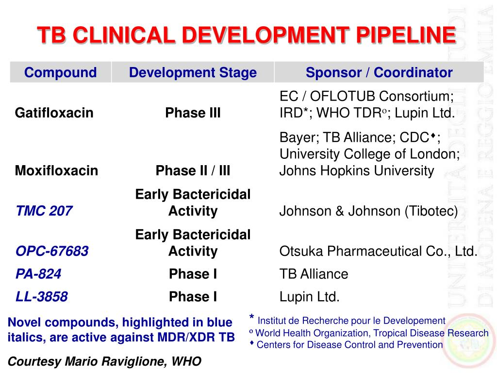 TB CLINICAL DEVELOPMENT PIPELINE