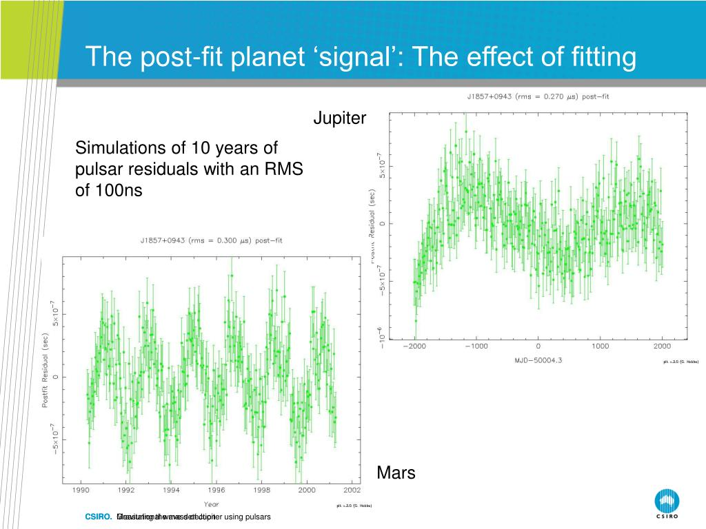 The post-fit planet 'signal': The effect of fitting