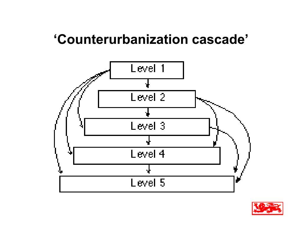 'Counterurbanization cascade'
