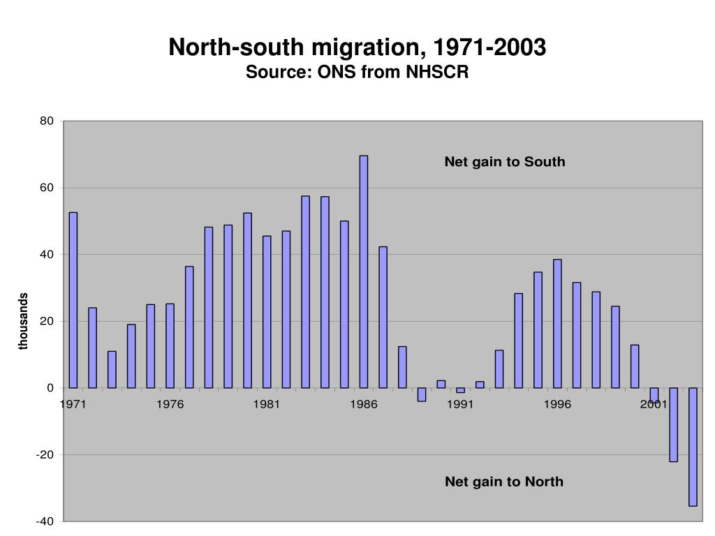 North-south migration, 1971-2003
