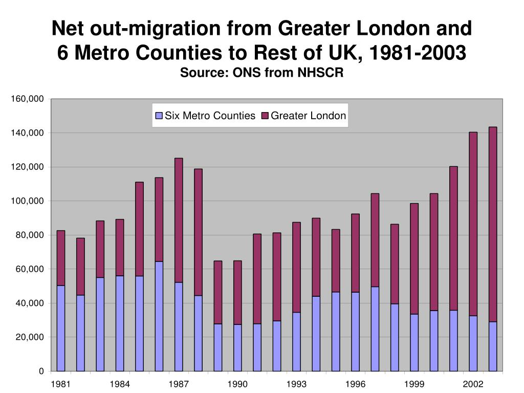 Net out-migration from Greater London and 6 Metro Counties to Rest of UK, 1981-2003