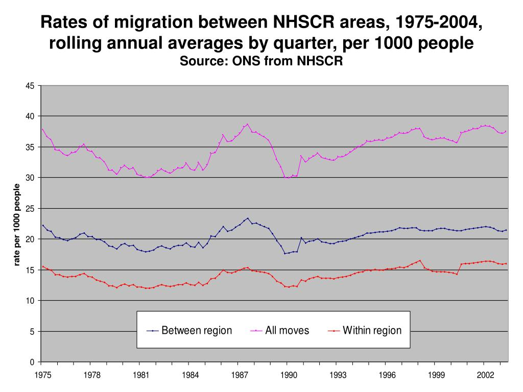 Rates of migration between NHSCR areas, 1975-2004,