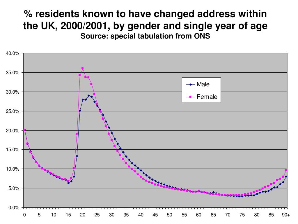 % residents known to have changed address within the UK, 2000/2001, by gender and single year of age