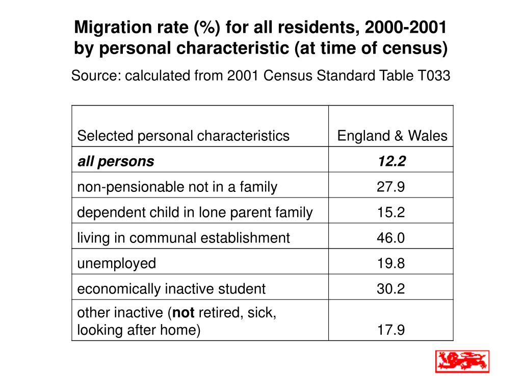 Migration rate (%) for all residents, 2000-2001