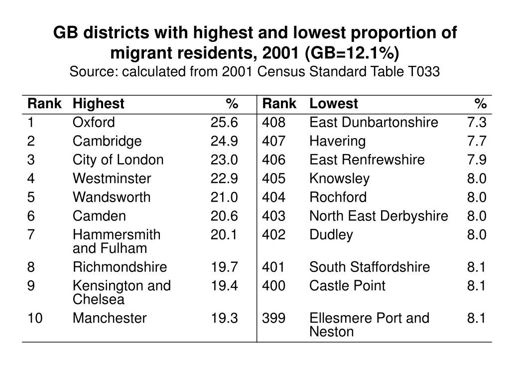 GB districts with highest and lowest proportion of migrant residents, 2001 (GB=12.1%)