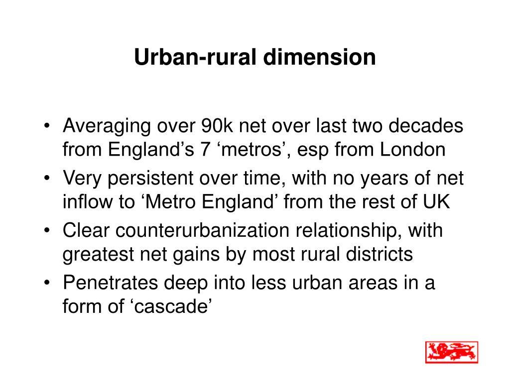 Urban-rural dimension