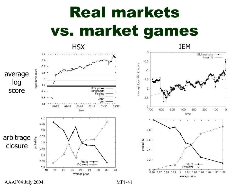 Real markets