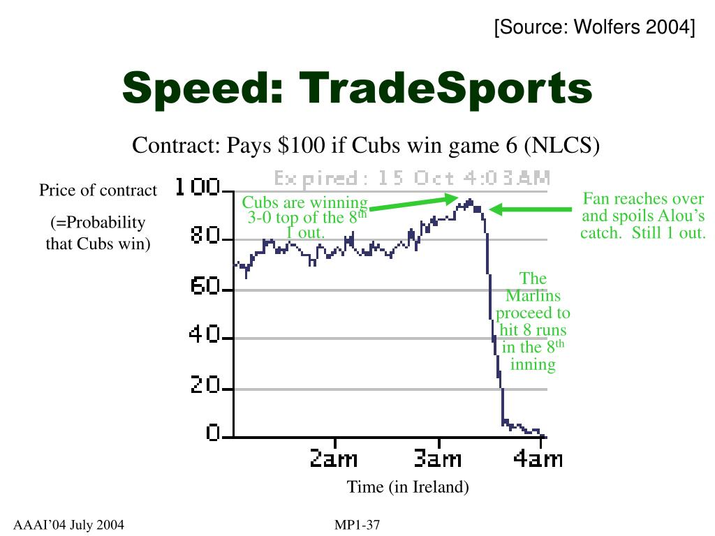 Speed: TradeSports