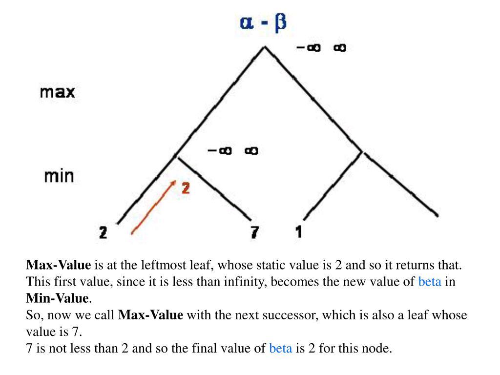 Max-Value