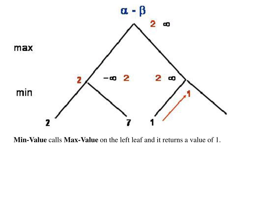 Min-Value