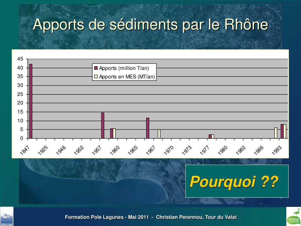 Apports de sédiments par le Rhône