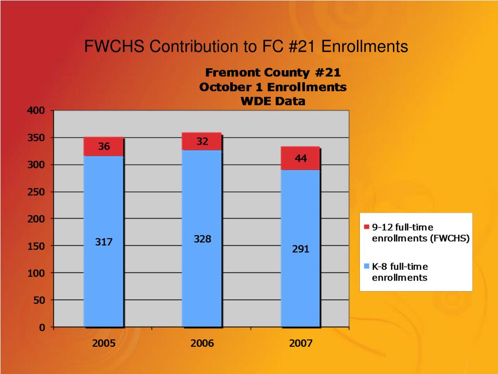 FWCHS Contribution to FC #21 Enrollments
