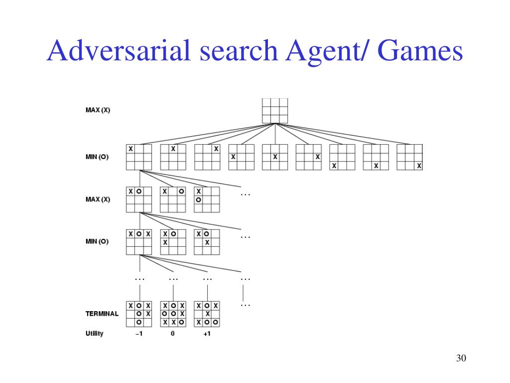 Adversarial search Agent/ Games
