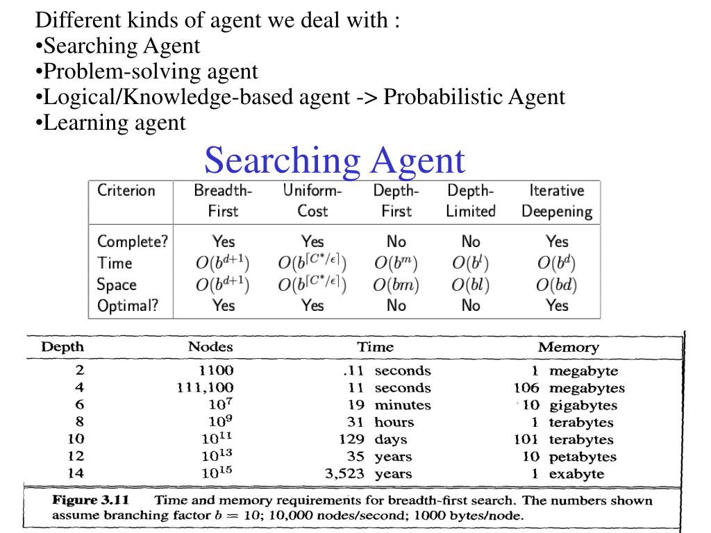 Different kinds of agent we deal with :