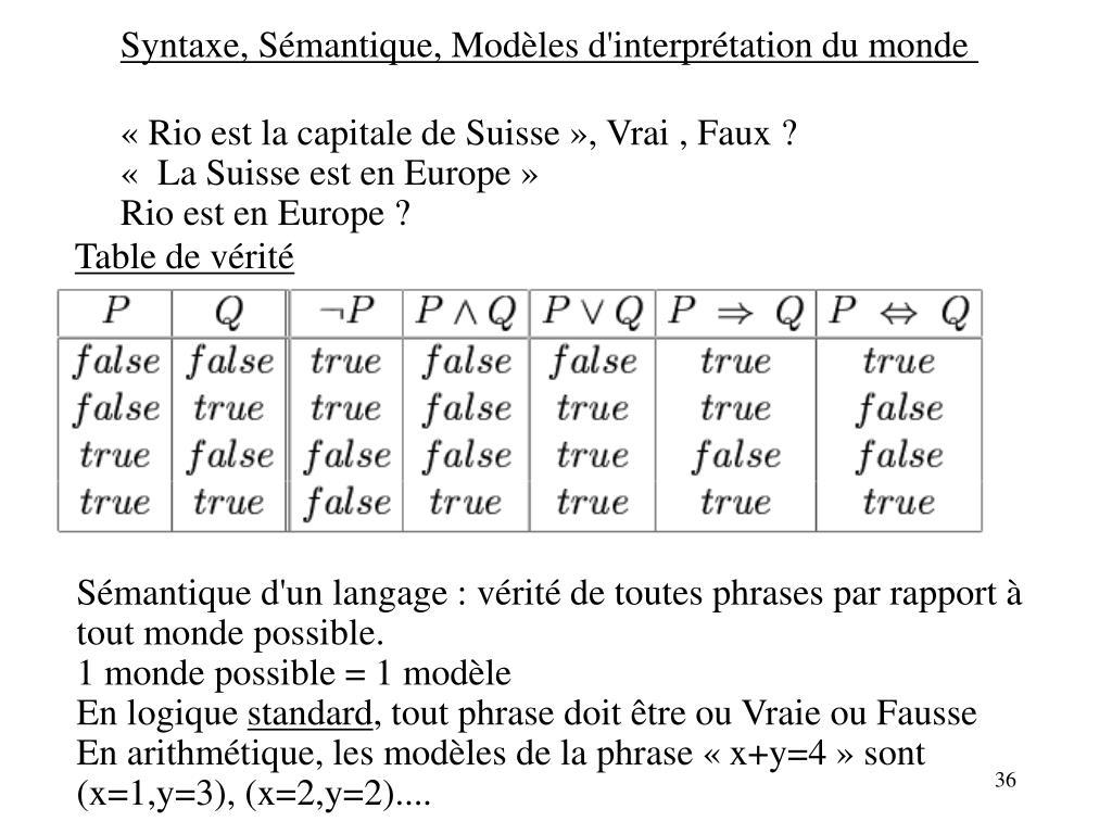 Syntaxe, Sémantique, Modèles d'interprétation du monde