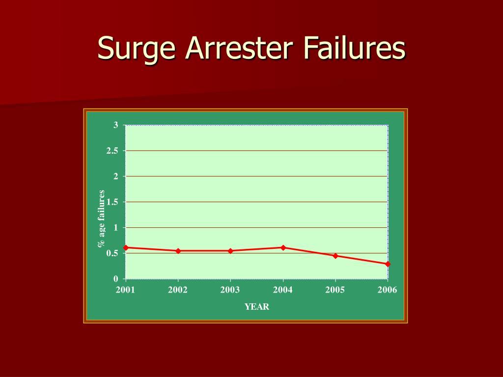 Surge Arrester Failures