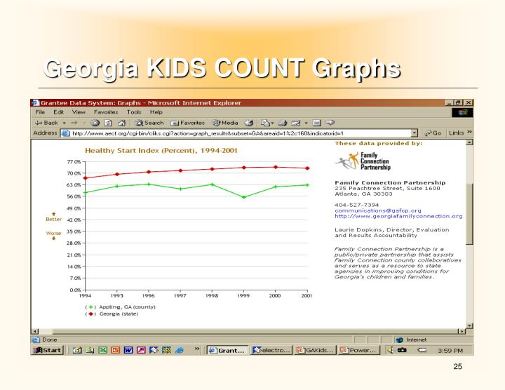 Georgia KIDS COUNT Graphs