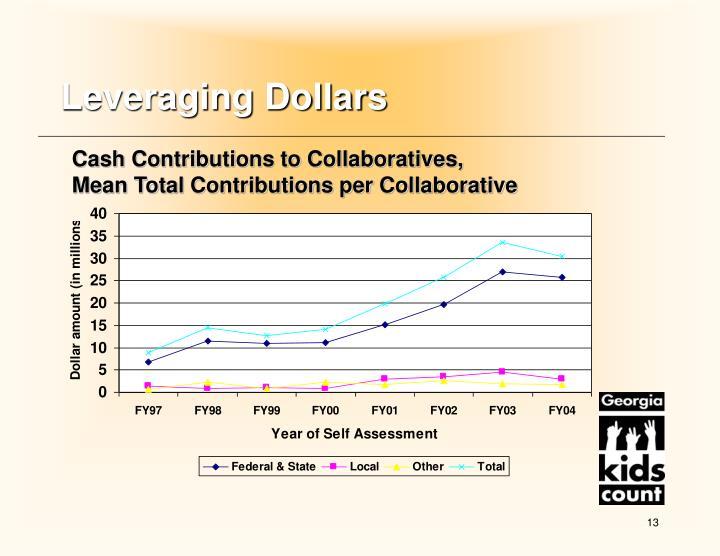 Leveraging Dollars
