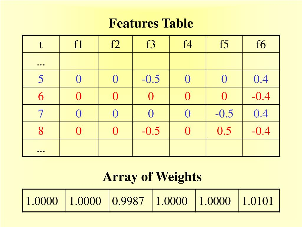 Features Table