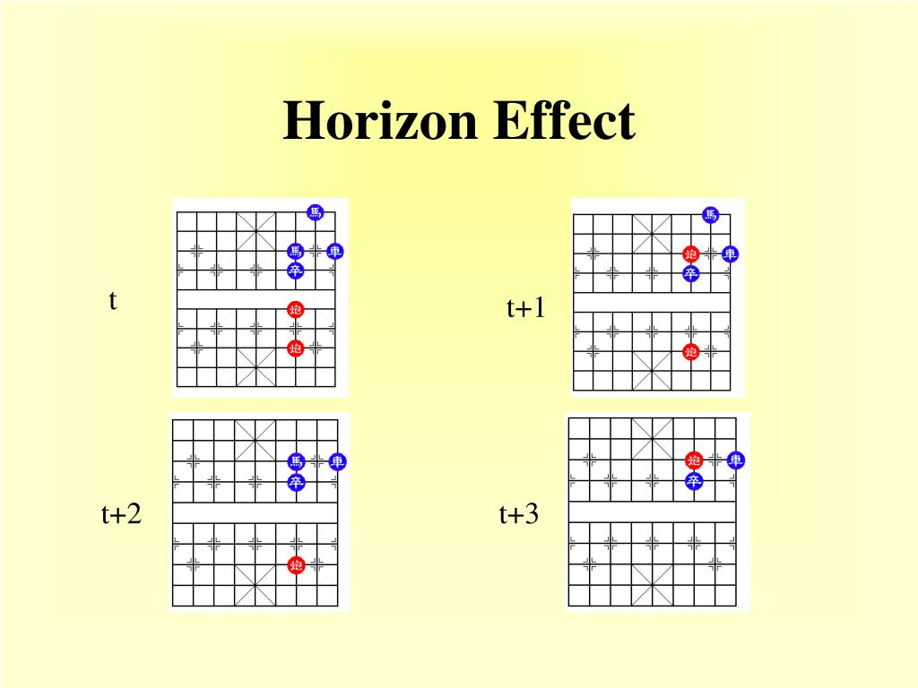 Horizon Effect