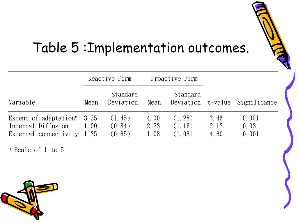 Table 5 :Implementation outcomes.