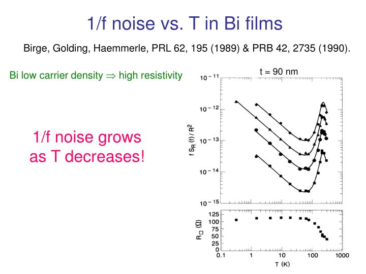 1/f noise vs. T in Bi films